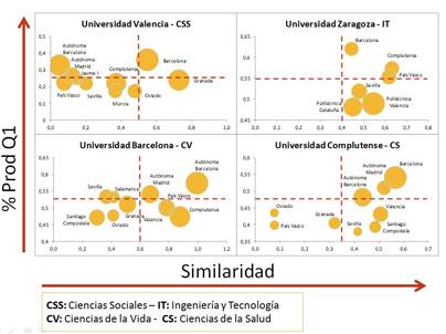 Identificación de colaboradores potenciales a partir del %Q1 y el perfil de publicación en revistas en cuatro áreas científicas
