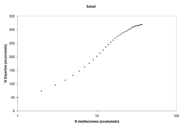 Número acumulado de expertos en función del número acumulado de instituciones en la rama de Salud del programa ACADEMIA. Téngase en cuenta que la escala del eje horizontal es logarítmica