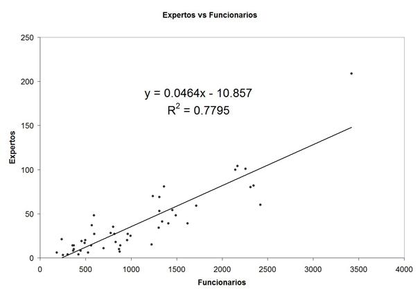 Relación entre el número de expertos del programa ACADEMIA de ANECA y el número de profesores funcionarios que prestan sus servicios en las distintas universidades públicas