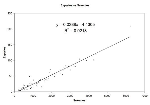 Relación entre el número de expertos del programa ACADEMIA de ANECA y el número de sexenios obtenidos por el profesorado de las distintas universidades públicas