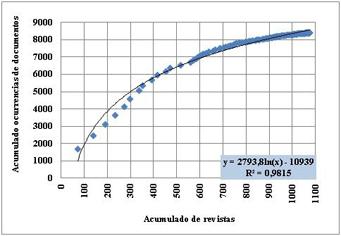 Relación entre revistas y documentos