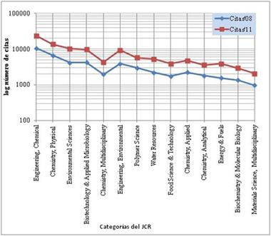 Citas'08 y citas'11 según categorías del JCR