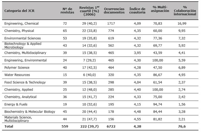 Distribución de revistas entre las categorías más productivas del JCR