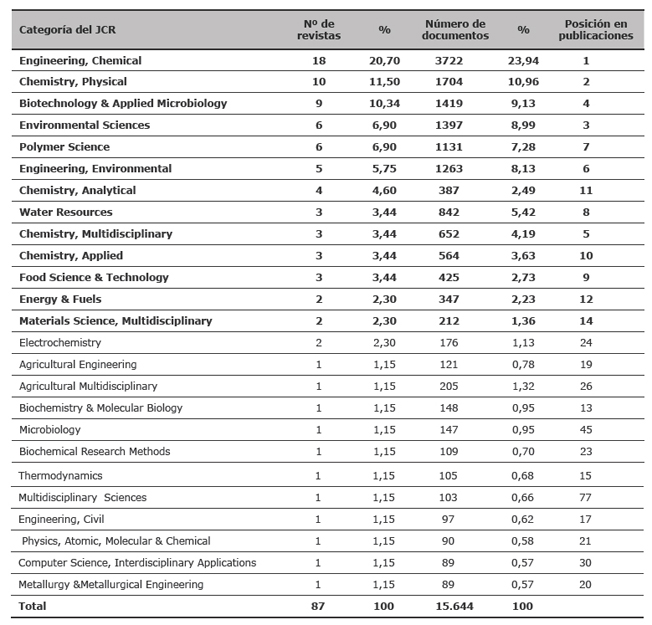 Distribución de las fuentes correspondientes a las referencias de 2006, según las categorías del JCR