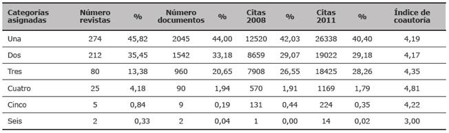 Multiasignación de revistas, documentos, citas'08 y citas'11 a categorías del JCR