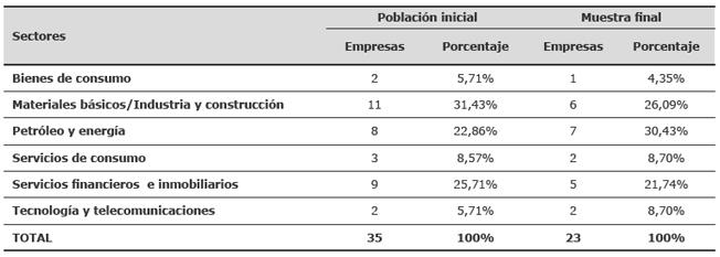 Porcentaje de participación de los sectores
