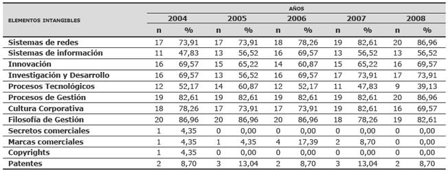 Número y porcentaje de empresas que comunican los elementos intangibles de Capital Estructural
