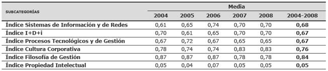 Media de los índices de divulgación de las distintas subcategorías