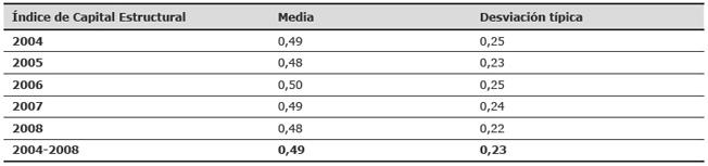 Media y desviación típica del índice de divulgación del Capital Estructural