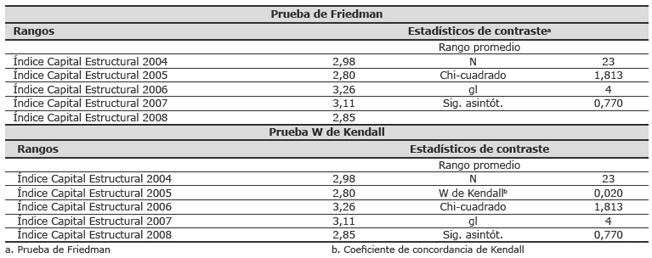 Prueba de <em>Friedman</em> y <em>W de Kendall</em> para el índice de Capital Estructural