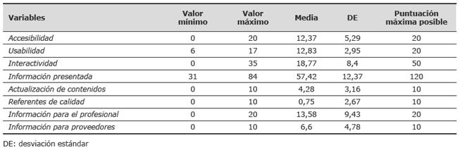 Puntuaciones obtenidas por las webs de los hospitales españoles de gran tamaño