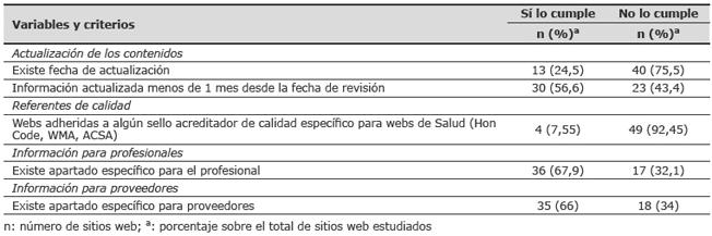 """Resultados de las variables """"Actualización de los contenidos"""", """"Referencias de calidad"""", """"Información para profesionales"""" e """"Información para proveedores"""""""