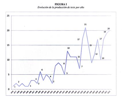 Evolución de la producción de tesis por años