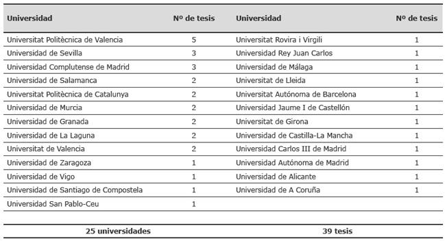 Tesis codirigidas en las universidades
