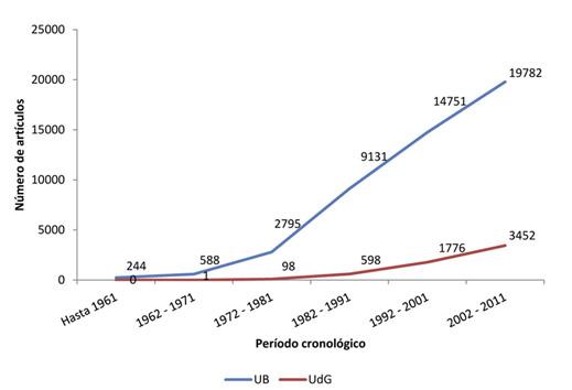 Evolución cronológica del número de artículos