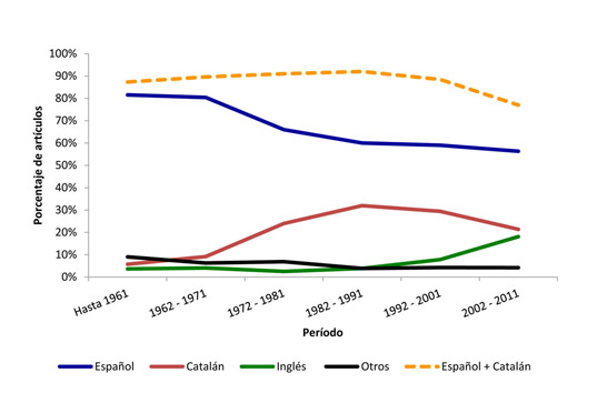 Evolución cronológica del porcentaje de artículos según la lengua de publicación (UB)