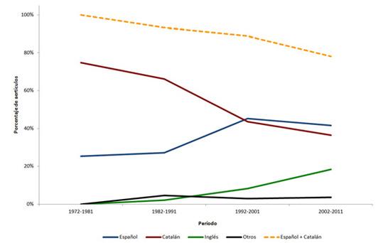 Evolución cronológica del porcentaje de artículos según la lengua de publicación (UdG)