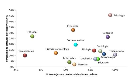 Distribución bidimensional de las disciplinas según porcentaje de artículos publicados en revistas (no en prensa) y artículos publicados en las categorías E y A de CIRC