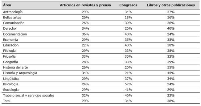 Distribución porcentual por áreas del tipo de documentos producidos en conjunto en la UB y la UdG