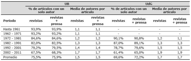 Distribución cronológica del porcentaje de artículos con un solo autor y media de autores por artículo en la UB y la UdG