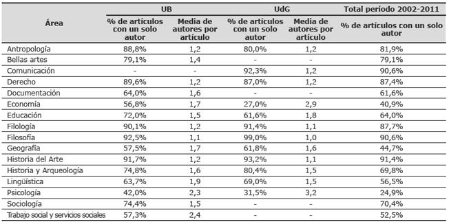 Distribución por áreas del porcentaje de artículos en revistas (excluida prensa) con un solo autor y media de autores por artículo en la UB y en la UdG. Período 2002-2011