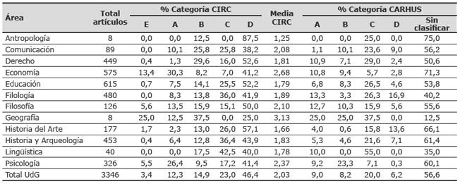 Distribución del porcentaje de revistas en cada área según las categorías CIRC y CARHUS (UdG)
