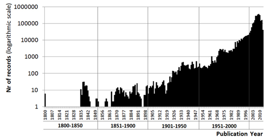 Record distribution in the Data Citation Index by year of publication