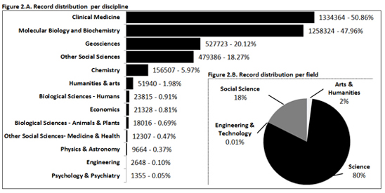 Record distribution in the Data Citation per discipline and scientific field