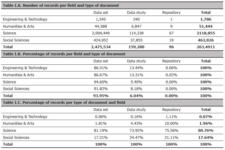 Análisis de la cobertura del Data Citation Index – Thomson