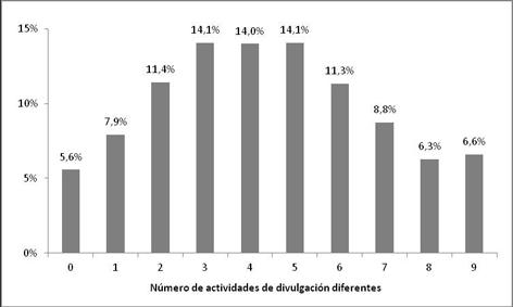 Distribución del número de actividades de divulgación distintas en las que un investigador ha participado al menos una vez en los últimos tres años