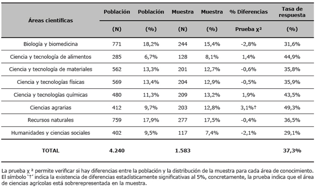 Población y muestra de los investigadores del CSIC: distribución por área científica