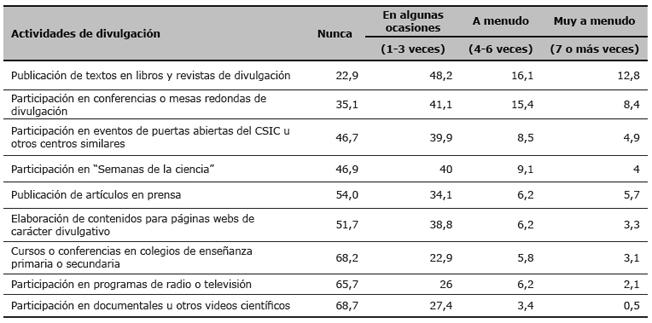 Distribución (%) de la participación de los investigadores del CSIC en actividades de divulgación en los últimos 3 años
