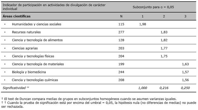 Comparación de medias de la participación de los investigadores en divulgación de carácter individual (post hoc—Duncan test)†