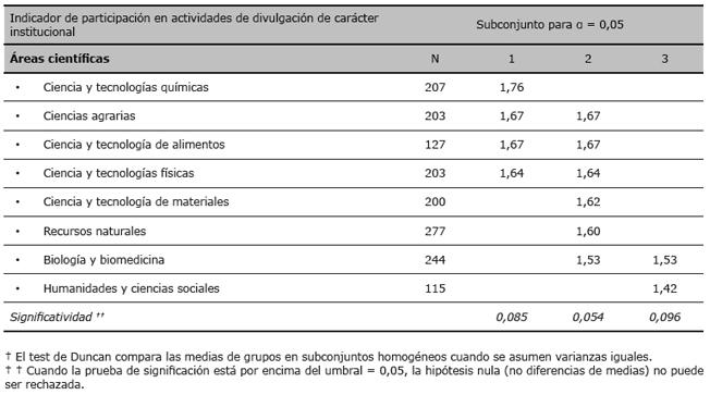 Comparación de medias de la participación de los investigadores en divulgación de carácter institucional (post hoc—Duncan test)†
