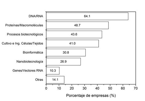 Biotecnologías usadas por las empresas españolas de acuerdo a la definición-lista de la OCDE