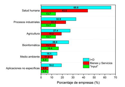 """Campos de actividad de las empresas biotecnológicas españolas en sus actividades de I+D, producción o comercialización de bienes y servicios, o como """"input"""""""