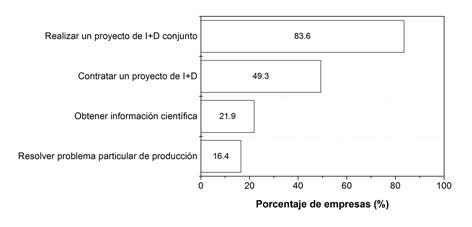 Propósito de colaboración entre las empresas biotecnológicas y el sistema público de I+D