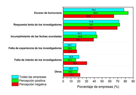 Principales obstáculos encontrados por las compañías en su colaboración con el sistema público de I+D: comparativa entre empresas con percepción positiva o negativa en colaboraciones previas