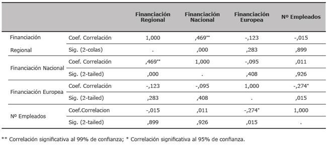 Coeficientes de correlación (Spearman-rho) entre los diferentes tipos de financiación y el tamaño de la empresa