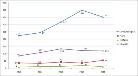 Evolución anual de los artículos publicados sobre OMBT