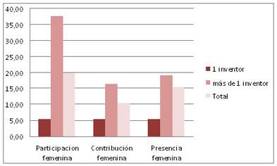 Participación, contribución y presencia femenina según el número de inventores (EPO, 1999-2007)