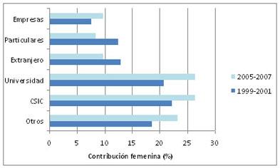 Evolución de la contribución femenina según sectores institucionales