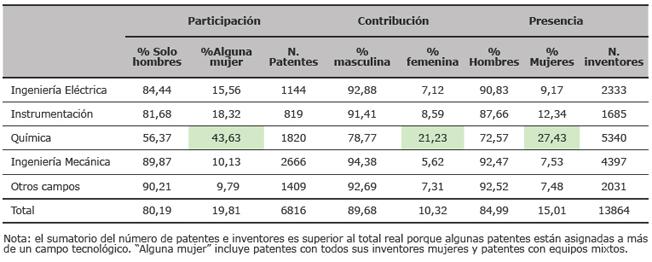 Participación, contribución y presencia por campos tecnológicos y género (EPO, 1999-2007)