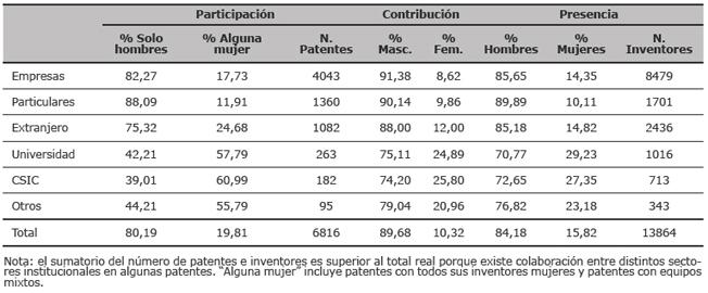 Participación, contribución y presencia por sectores institucionales y género (EPO, 1999-2007)