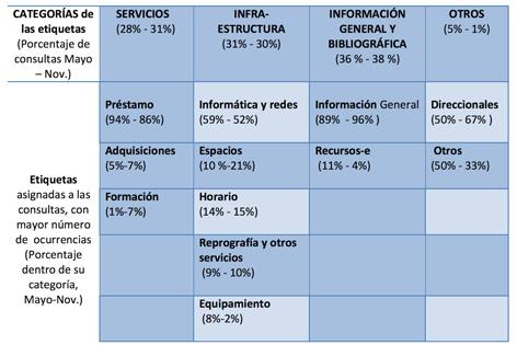 Resumen de las consultas por categorías y etiquetas
