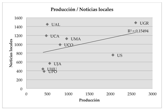 Correlación investigación – noticias locales