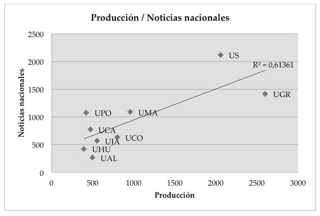 Correlación investigación – noticias nacionales