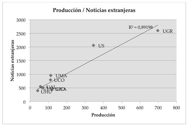 Correlación investigación – noticias extranjeras