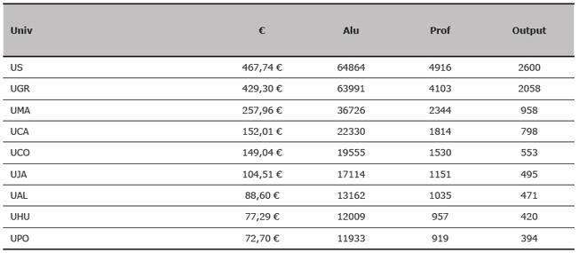 Presupuesto, alumnos, profesores y output