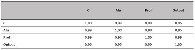 Correlación R2 entre las cuatro variables
